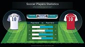 Football or soccer players statistics board on soccer playing field background design with jersey shirt uniform and scoreboard broadcast graphic, Easy to edit and change an element into your team.