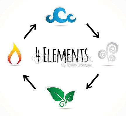 Four Elements Symbols Vector Art Thinkstock