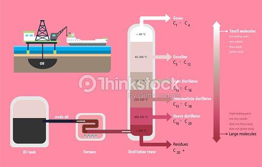 Fractional Distillation Of Crude Oil Diagram Vector Art Thinkstock