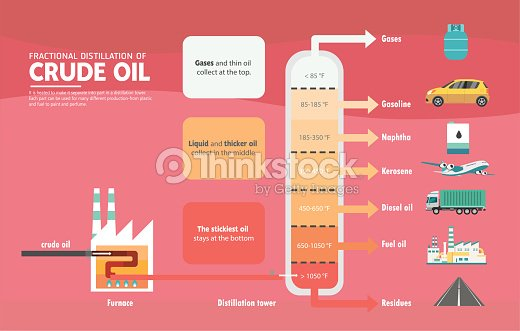 Fractional Distillation Of Crude Oil Diagram Vector Art Thinkstock