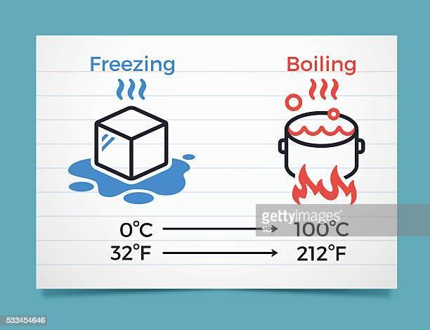 Congelación y hierva puntos en grados centígrados y Grados Fahrenheit