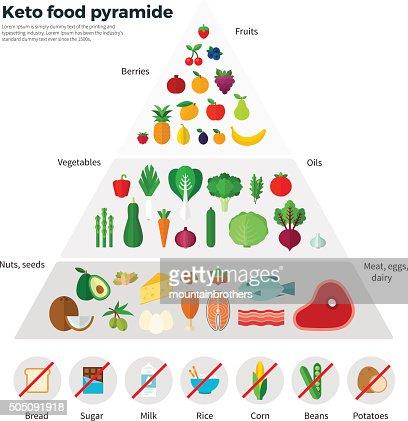 Healthy Eating Concept Keto Food Pyramide : stock vector