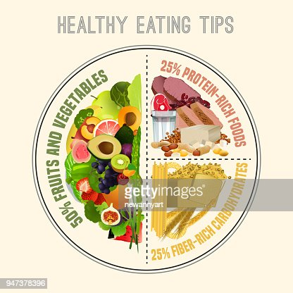 Healthy Eating Plate : Vector Art