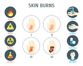 Human Skin Degree Burns Infographic Card Poster System Concept of Diagnostics and Health Care Flat Design Style. Vector illustration of Treatment Burn