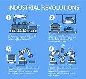 Industry 4.0 infographic. Four industrial revolutions in stages. Flat vector illustration on blue background. Line art.