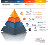 Industrie 4.0 The Fourth Industrial Revolution.Colorful  pyramid chart. Useful for infographics and presentations.
