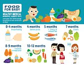 food for baby..banner header brochure concept..infographic elements..flat cute cartoon design illustration.