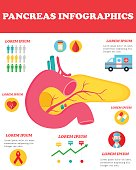 Infographic poster with pancreas image and medical icons.