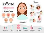 Infographics of acne. Causes of the disease, treatment. Types of acne.
