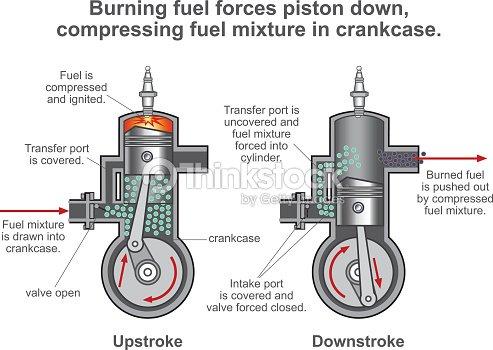 Internal Combustion Engine Process Illustration Vector Vector Art – Diagram Of A Internal Combustion Engine