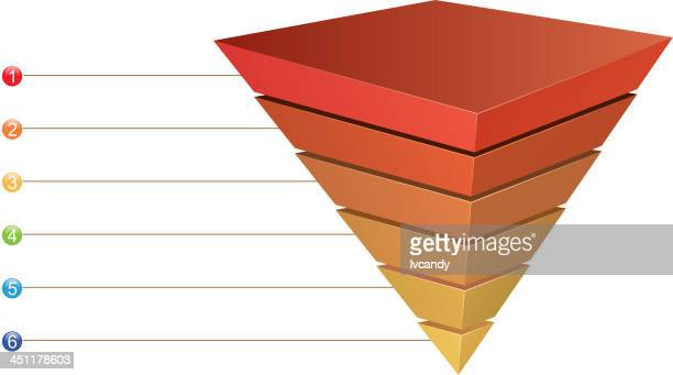 Inverted Pyramid chart