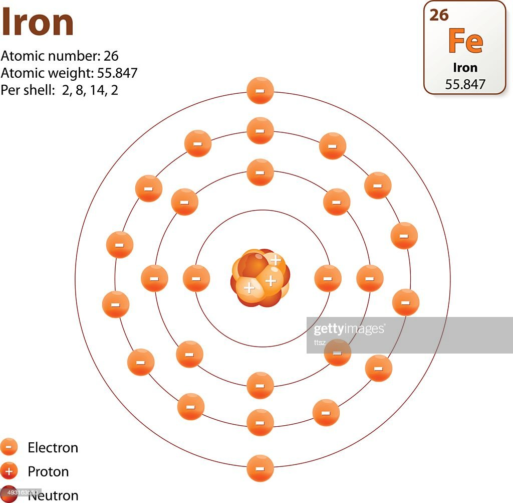 Iron Atomic Diagram - Trusted Wiring Diagrams • on simple schematic diagram, ups battery diagram, circuit diagram, as is to be diagram, ic schematic diagram, layout diagram, a schematic circuit, template diagram, a schematic drawing,