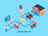 Isometric customer journey map. Customers process, buying journeys and digital purchase. Sales user rate, purchasing consideration online shopping journey map business vector illustration
