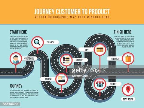 Reise-Kunden zum Produkt Infografik Vektorkarte mit gewundenen Straße und Pin Pointer : Vektorgrafik