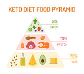 Keto diet food pyramid. The percentage of fats, proteins and carbs. Flat design. Vector illustration.