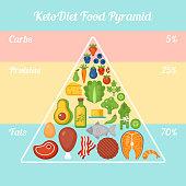 Keto diet food pyramid. Ketogenic diet concept. Vector illustration