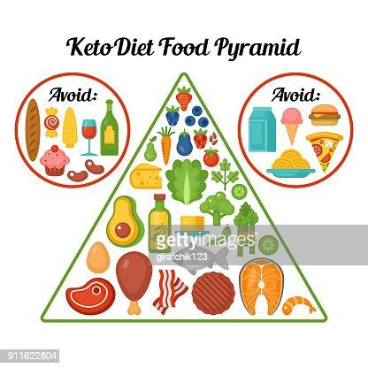 Keto diet food pyramid. : stock vector