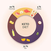 Ketogenic diet diagram. Healthy eating concept. Colourful vector illustration