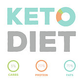 Ketogenic diet food, high healthy fats