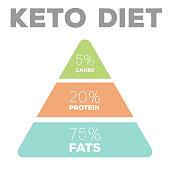 ketogenic diet macros pyramid diagram, low carbs, high healthy fat