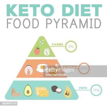 ketogenic diet macros pyramid food diagram, low carbs, high healthy fat : stock vector