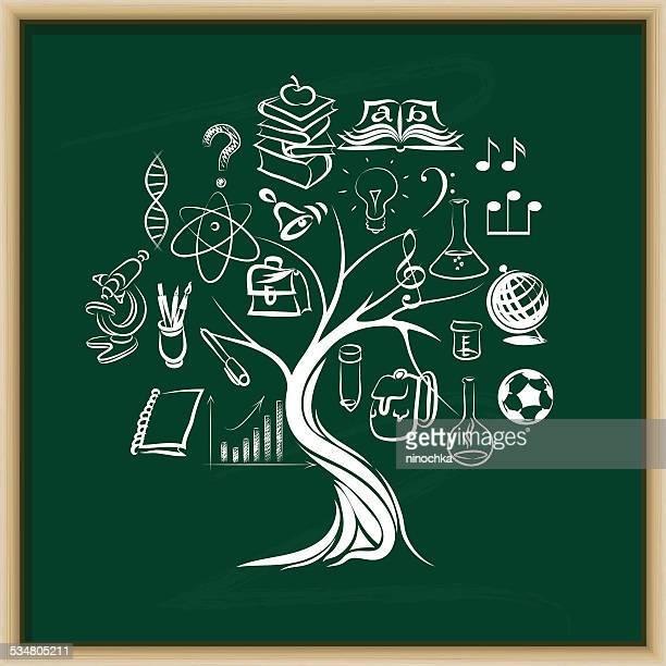 Árbol de conocimientos