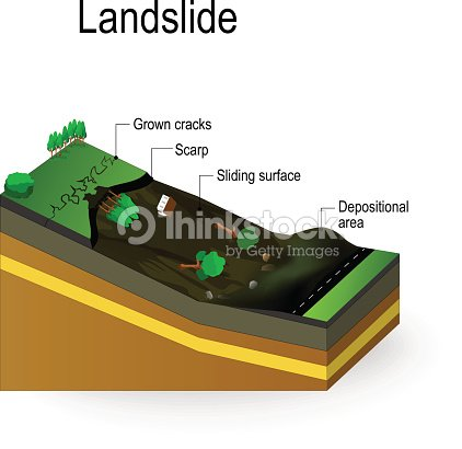 Landslide Diagram : stock vector