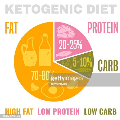 Low Carbohydrate Diet : stock vector