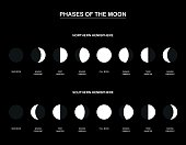 Lunar phases - chart with the contrary phases of the moon observed from the northern and southern hemisphere of planet earth. Vector illustration on black background.
