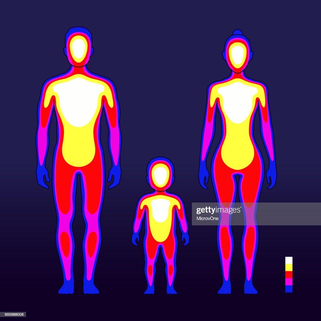 chaleur du corps