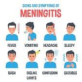 Meningitis vector infographic. Meningitis symptoms. Infographic elements.