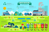 Modern Green Industrial Recycle Process Infographic Illustration, suitable for game asset, infographic, book print, education awareness poster and other recycle related occasion.