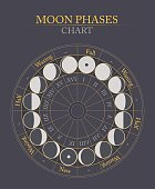 moon phases flat vector background on grey