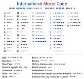 International Morse Code table, system of communication with a signal