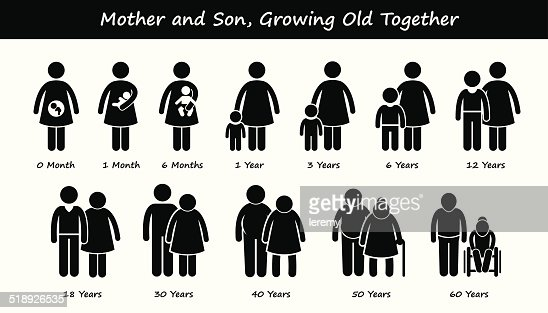 mother and son life growing old together process stages, Muscles