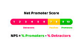 Net promoter score illustration - concept of loyalty and recommendations. Vector in flat style