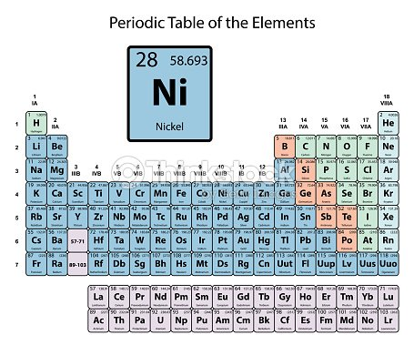 Nickel Big On Periodic Table Of The Elements With Atomic Number
