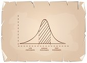 Business and Marketing Concepts, Illustration of Standard Deviation, Gaussian Bell or Normal Distribution Curve on Old Antique Vintage Grunge Paper Texture Background.
