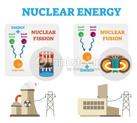 Nuclear Energy Fission And Fusion Concept Diagram Flat Vector