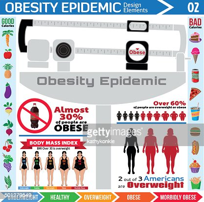 OBESITY: OVERVIEW OF AN EPIDEMIC