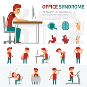 Office syndrome infographic elements. Man works on computer, working day, pain in back, headache, sick and health