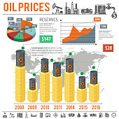 Oil industry Infographics with Flat Icons Oil Prices and Reserves. Vector illustration.