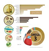 Infographics 'Foods with the highest content of Omega-3.' Healthy heart and cardiovascular system. Healthy lifestyle. Balanced diet. Basics of healthy nutrition. line diagram
