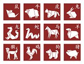 Zodiac - rat, ox, tiger, rabbit, dragon, snake, horse, sheep, monkey, rooster, dog, pig