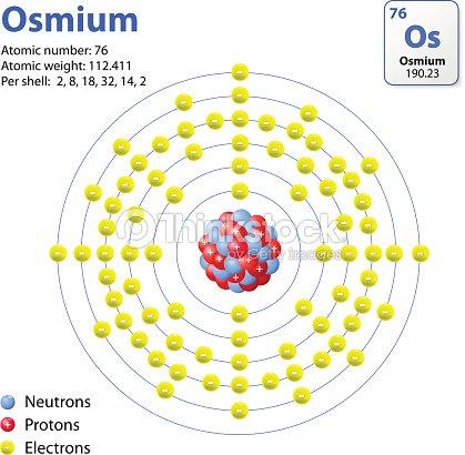 Osmium Atom Vector Art Thinkstock