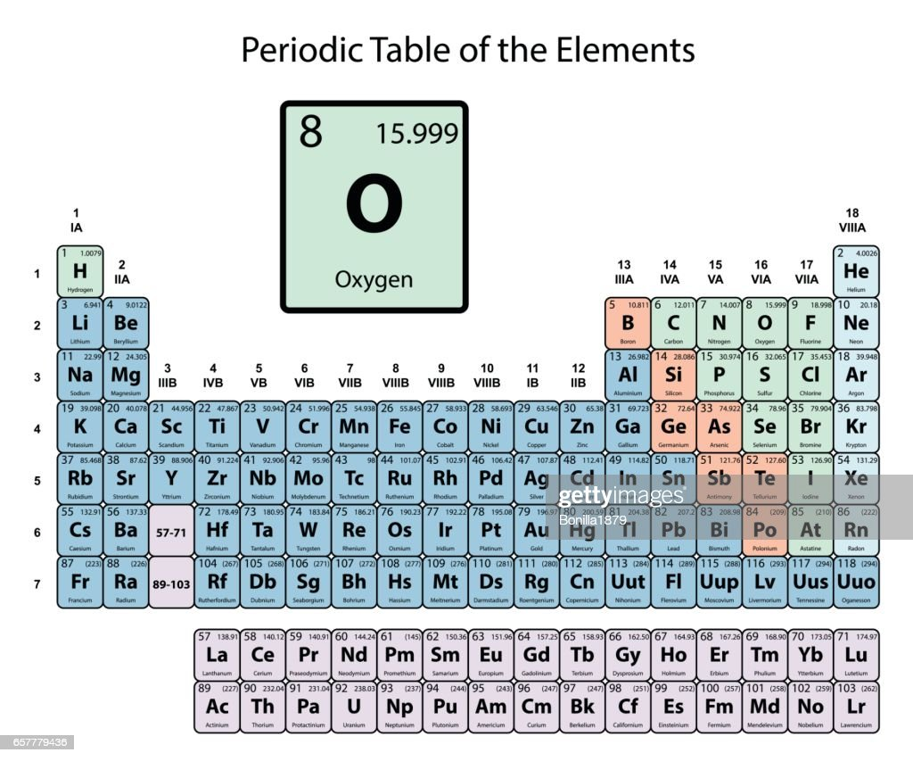 Oxygen atomic number and symbol - Tungsten symbol periodic table ...