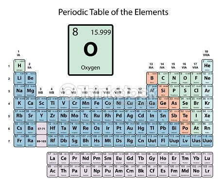 Oxygen big on periodic table of the elements with atomic number oxygen big on periodic table of the elements with atomic number symbol and weight with urtaz Images