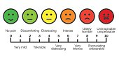 Pain scale chart horizontal. Cartoon faces emotions scale. Doctors pain assessment scale. Pain rating tool. Visual pain chart. Pain metering. Stock vector illustration.