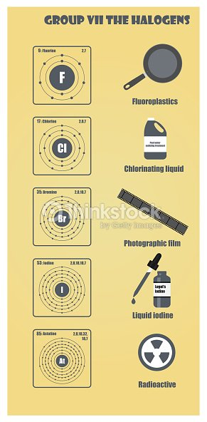 Periodic Table Of Element Group Vii The Halogens Vector Art Thinkstock