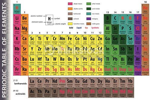periodic table of elements vector art - Periodic Table Of Elements Vector